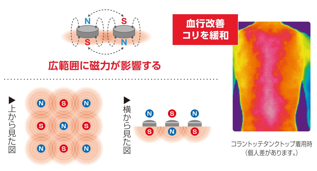 広範囲に磁力が影響する
