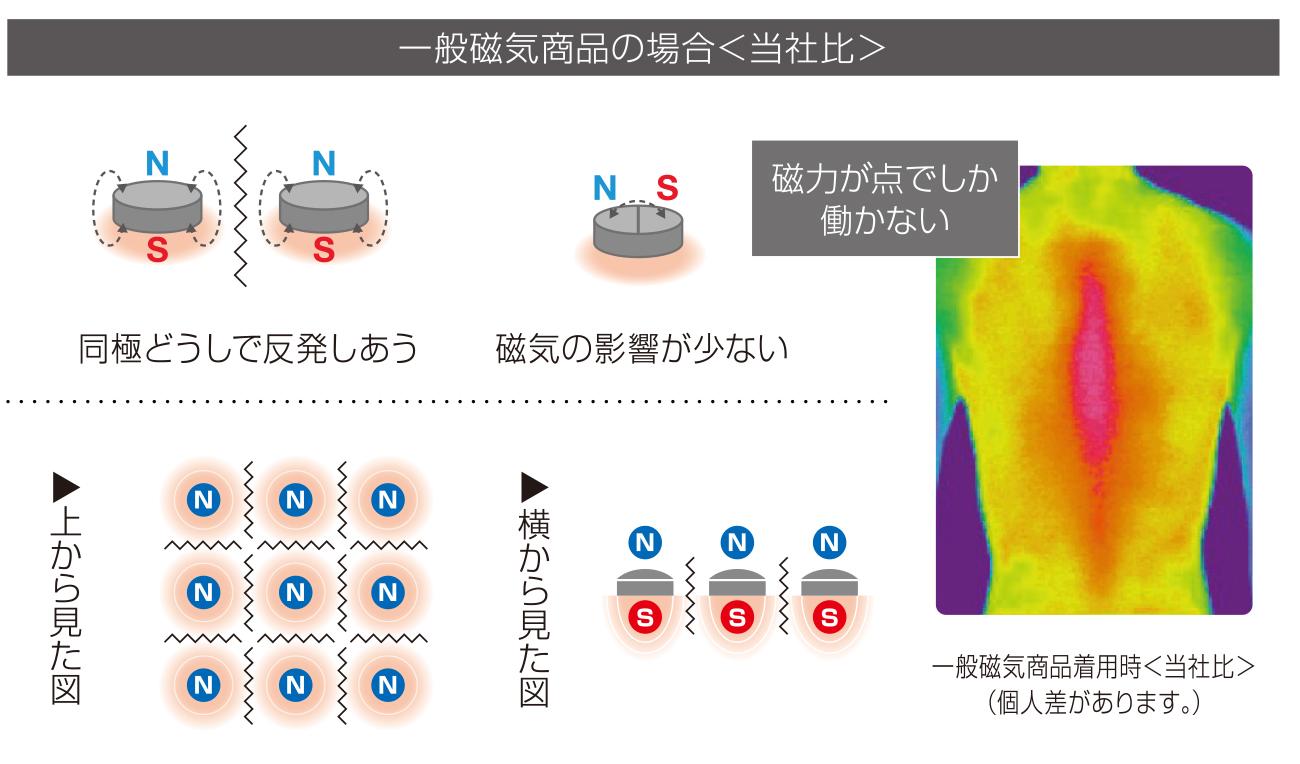 一般磁気製品の場合<当社比> 「磁力が点でしか働かない」