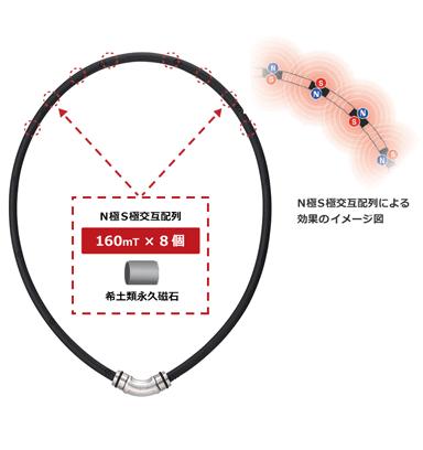 コラントッテ ネックレス クレスト R 磁石配置図