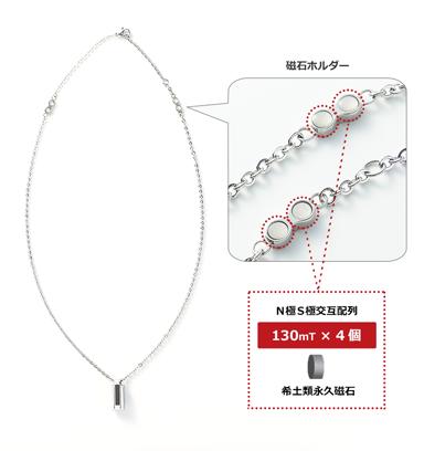 ネックレス CARBOLAY 磁石配置図