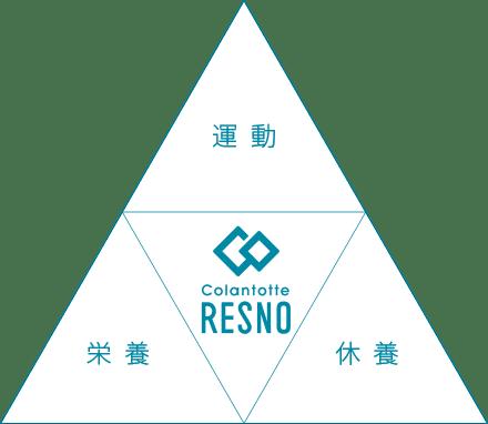 運動 栄養 休養 RENSO