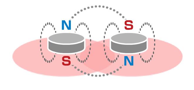 N極S極交互配列磁力イメージ図